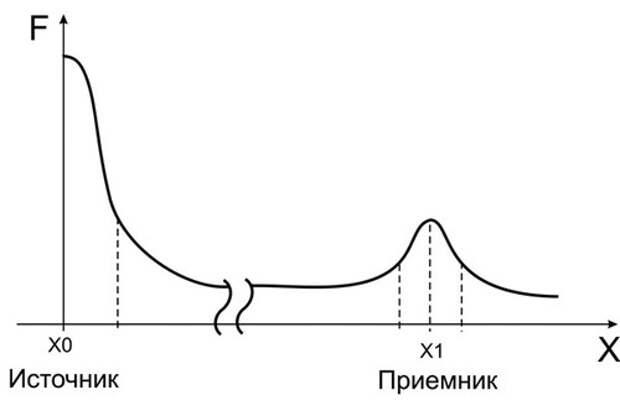 """Явление """"порча"""" не с позиции мистики, а с позиции физики!"""