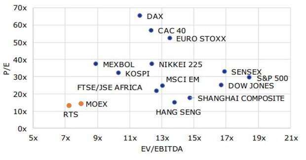 Сравнительные мультипликаторы фондовых рынков