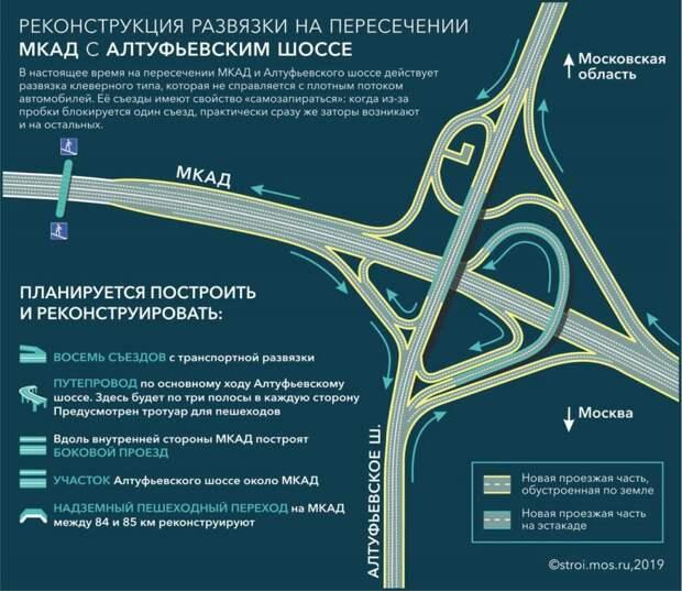 Префект СВАО Алексей Беляев проверил ход реконструкции развязки на пересечении Алтуфьевского шоссе с МКАД