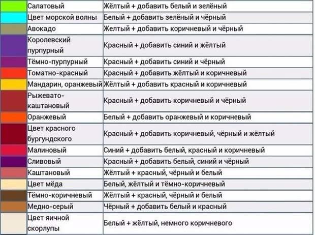 ПАМЯТКА. Таблицы смешивания цветов