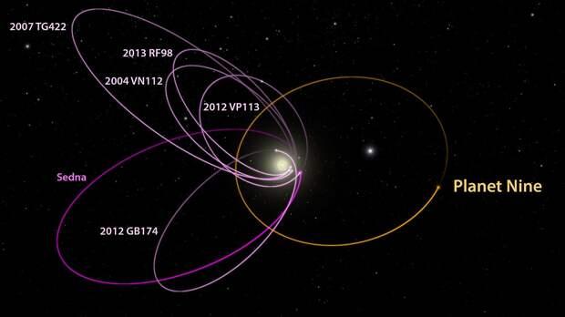 Еще плюс три планеты в Солнечной системе