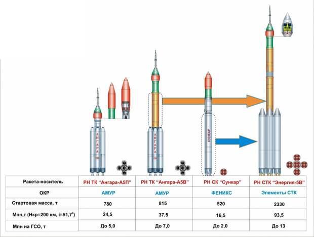 Воссоздать «Энергию» будет дороже, чем сделать новую сверхтяжелую ракету