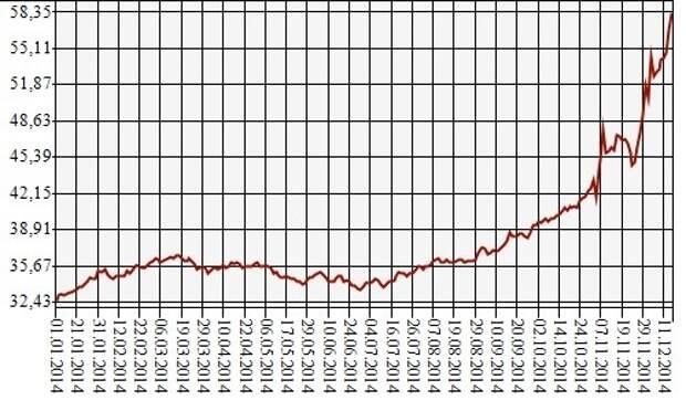 Российские автодилеры начали указывать цены в условных единицах