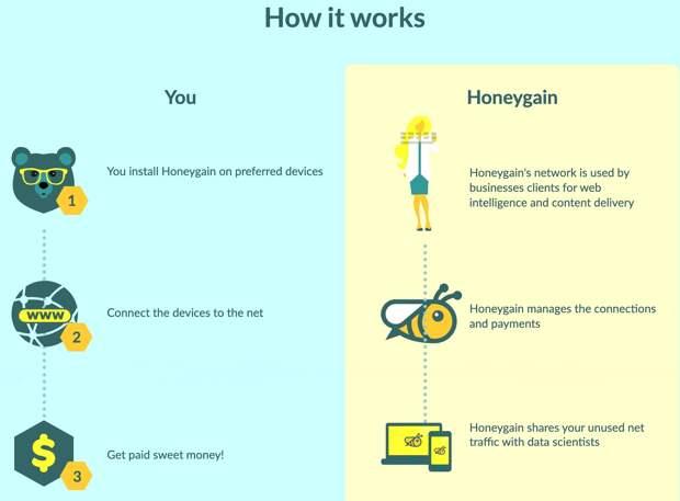 Зарабатываем с Honeygain.