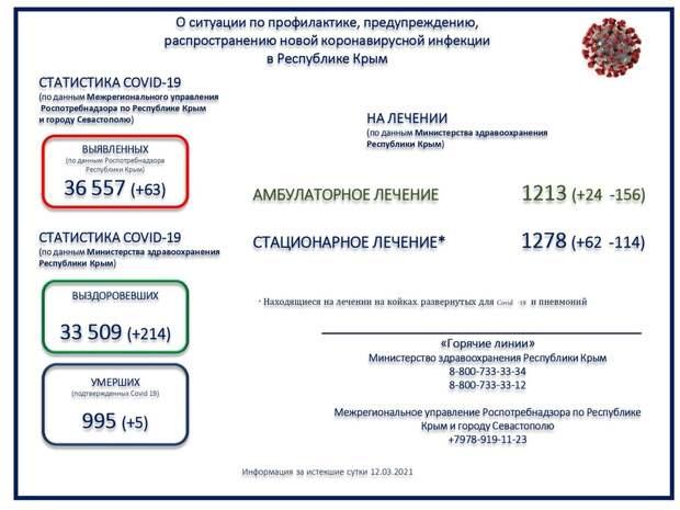 Пятеро пациентов с подтверждённым коронавирусом умерли в Крыму