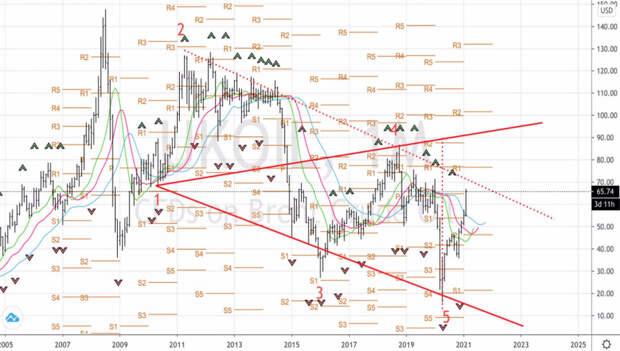 Нефть разогревает тренд