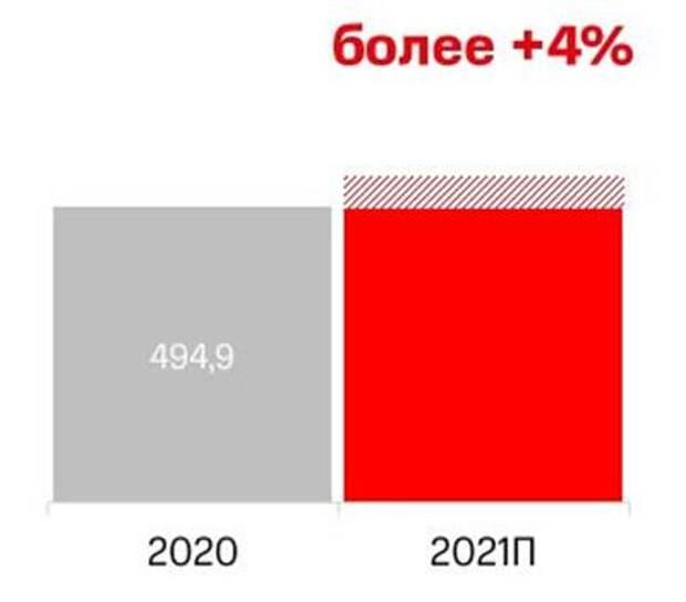 МТС прогнозирует рост выручки в 2021 году минимум на 4%