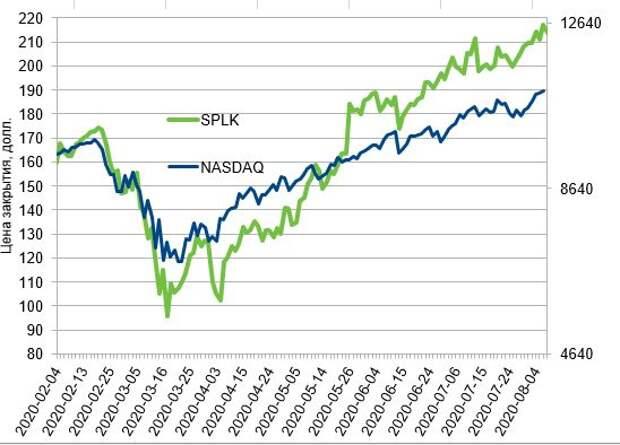 Динамика акций Splunk Inc. (SPLK) с февраля 2020 в сравнении с NASDAQ