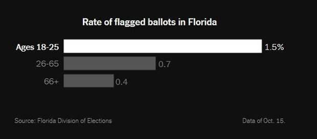 New York Times сообщает, кого демократы лишили права голоса на выборах президента США