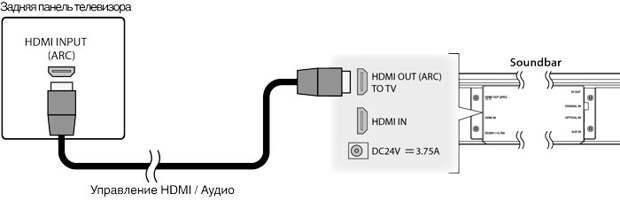 Метод соединения устройств через HDMI ARC