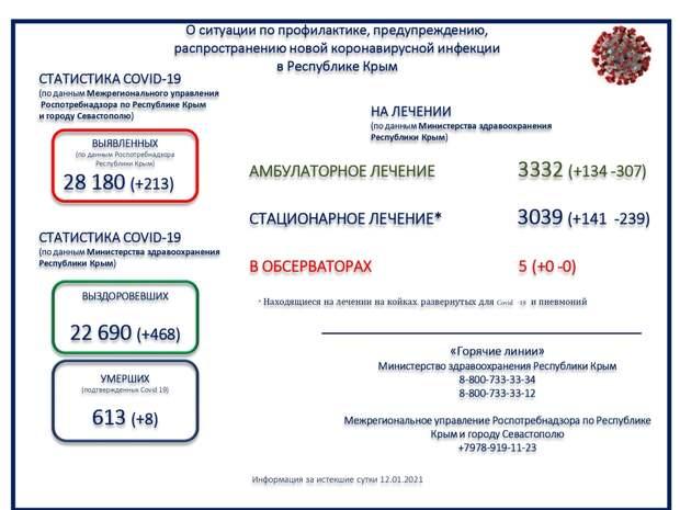 В Крыму умерли ещё 8 пациентов с коронавирусом
