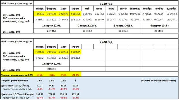 GDP-CoVID-2020