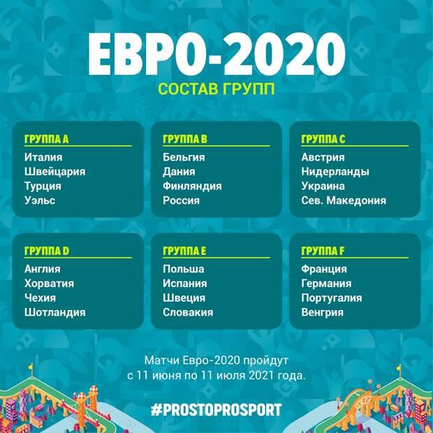 Группы Евро-2020 участники сборные
