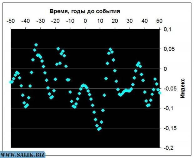 Рис. 9. Изменения реконструированного индекса Nino-3 у временной границы 179-летних циклов в VI-XIX вв. Источник: Ibid.