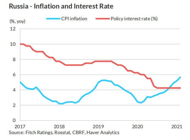 Fitch повысило прогноз по росту ВВП России на 2021 год до 3,3%