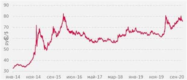 Курс рубля превысил 80 за доллар