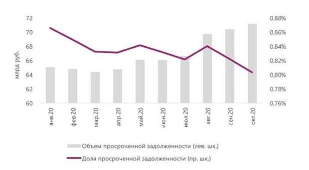 Объем просрочки по ипотечным кредитам растет, но ее доля относительно стабильна