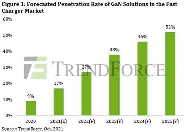 Ожидается, что доля моделей с транзисторами GaN среди устройств быстрой зарядки превысит 50% в 2025 году