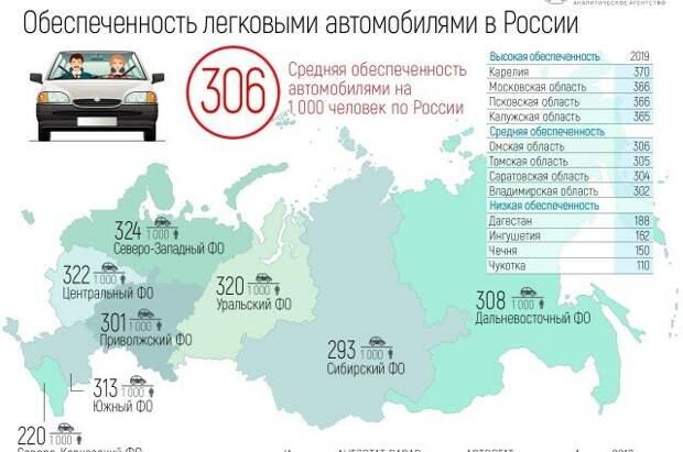 """Источник: Аналитическое агентство """"Автостат"""""""