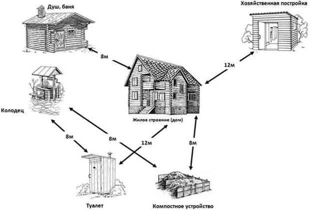 Схема размещения сортира