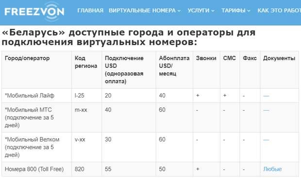 В Белоруссии идут «правильные» выборы президента – разбираем нашумевшую telegram-кампанию