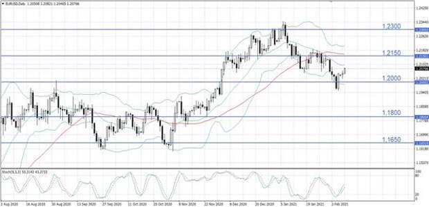 Евро укрепляется вопреки слабым данным по промпроизводству в Германии