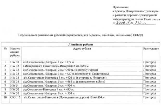 В Севастополе 133 камеры фотовидеофиксации (ПОЛНЫЙ СПИСОК С АДРЕСАМИ)