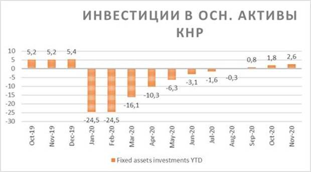 Инвестиции в основные активы