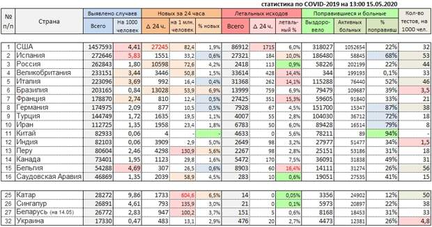 Статистика за сутки по COVID-19 в России и в мире на 15 мая