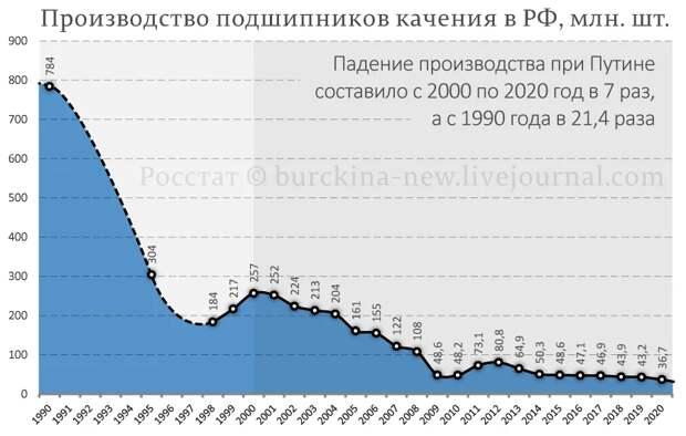 Рассказываю, как промышленность РФ лишилась подшипников, а значит независимости от других стран