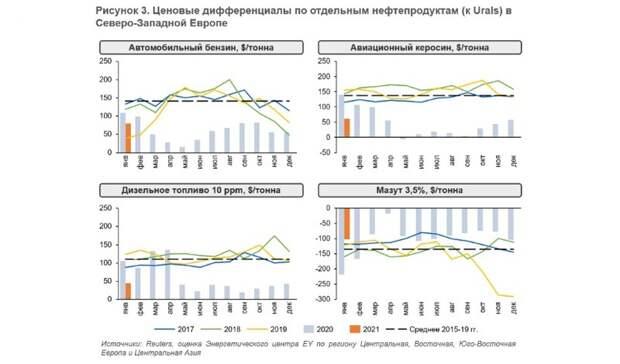 Европейская нефтепереработка: слабые позиции сохраняются