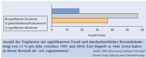 Рис.1. Число видов, состояние популяций которых в ФРГ значимо изменилось (>1%) за 1991-2010 гг.. Сократились почти вдвое больше видов, чем выросли! Ось Х — число видов, синий столбец — значимый рост численности, серый — остаётся стабилен/колеблется, жёлто-коричневый — значимое сокращение.