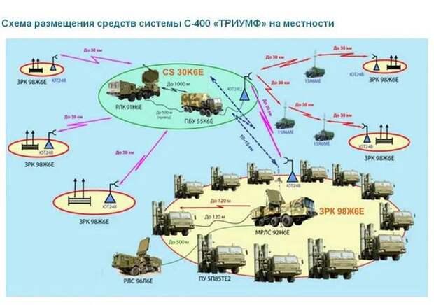 Зенитная ракетная система С-400 и зенитный ракетный комплекс С-350: с прицелом в будущее