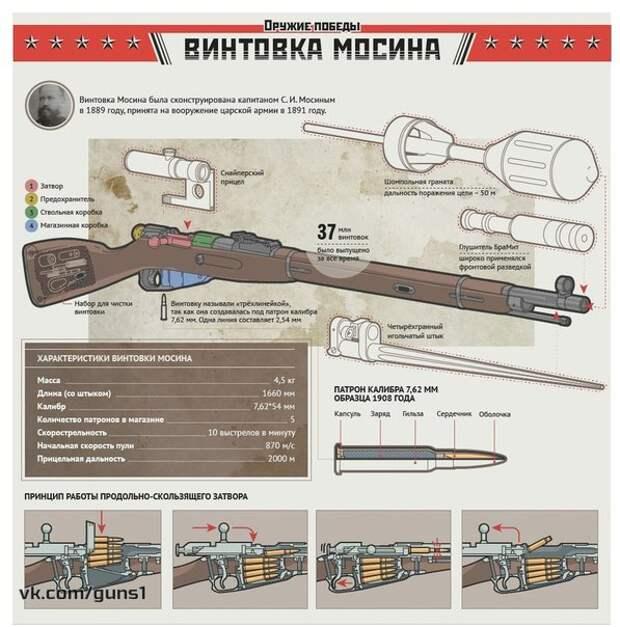 Юбилей винтовки Мосина