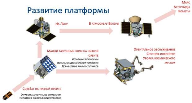 Проект Лунного микроспутника готов! Что дальше?