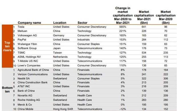 Топ-100 мировых компаний с наибольшим относительным увеличением и снижением рыночной капитализации