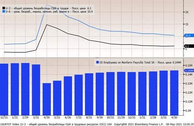 Неожиданно слабый отчет по рынку труда США - проблема на стороне предложения?