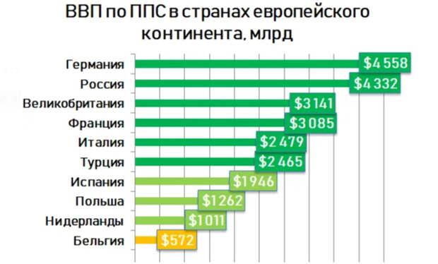 ВВП стран Европы. Россия на уровне Германии