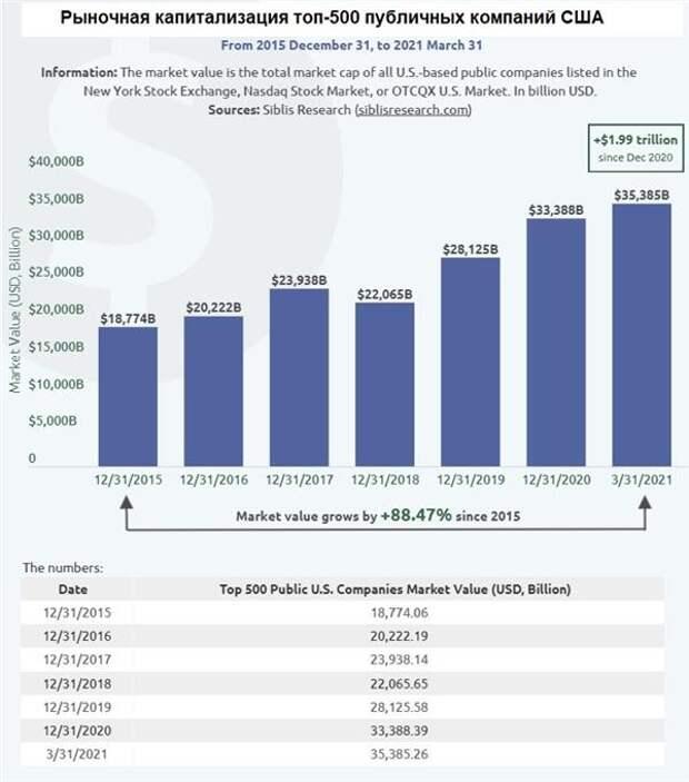 Рыночная капитализация топ-500 публичных компаний США