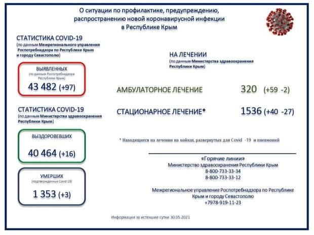 Коронавирус в Крыму и Севастополе: Последние новости, статистика на 31 мая 2021 года