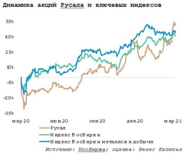 Динамика акций Русала и ключевых индексов