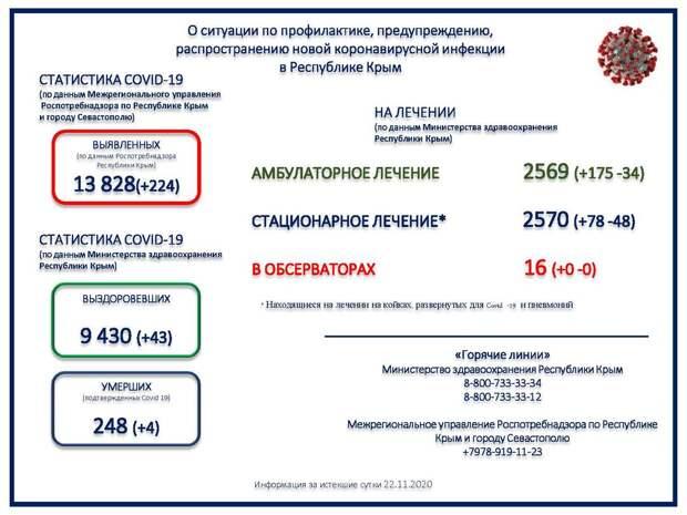 В Крыму умерли ещё 4 человека с коронавирусом