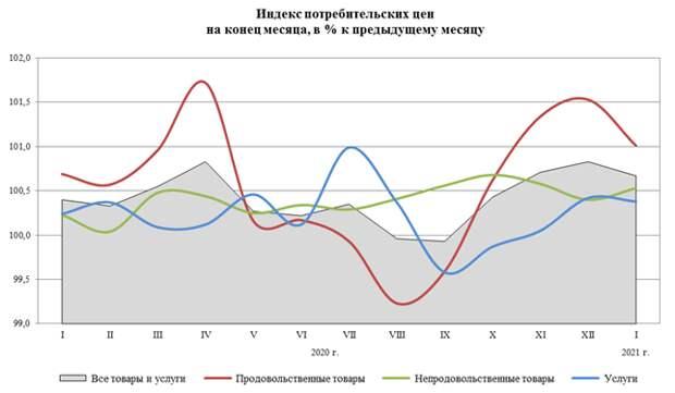 Инфляция в России в январе составила 5,2% в годовом выражении