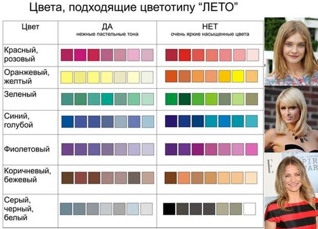 Cvetotip Leto