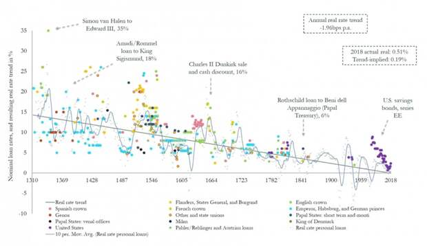 700 лет падения процентных ставок