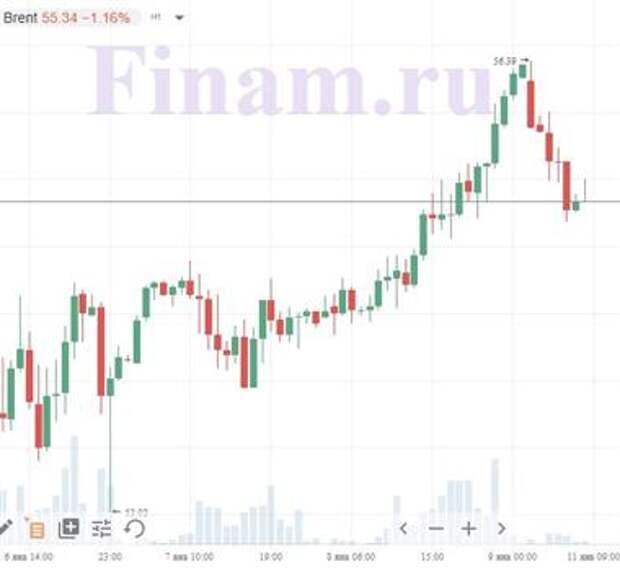 Доброе утро! Динамика нефти и азиатских бирж смешанная