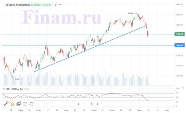 Российский рынок пытается отскочить после вчерашнего падения