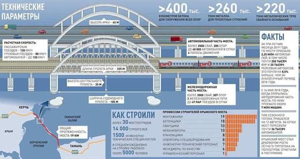 До Австралии только в 2021 году дошло, что Россия достроила Крымский мост