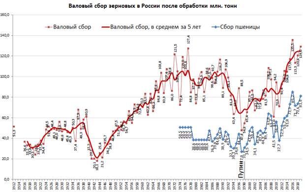 Застой сельского хозяйства в СССР, боеготовность вооружённых сил и шпионские утюги