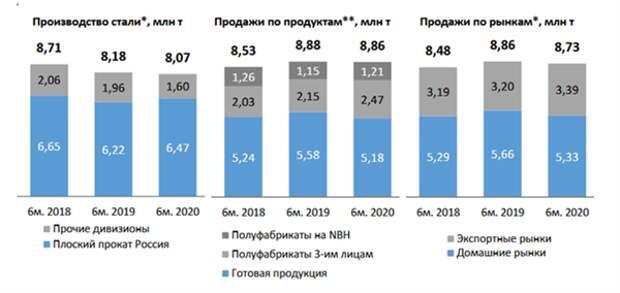 Несмотря на снижение производства стали, НЛМК смог нарастить продажи